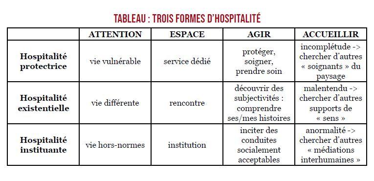 Trois formes hospitalité